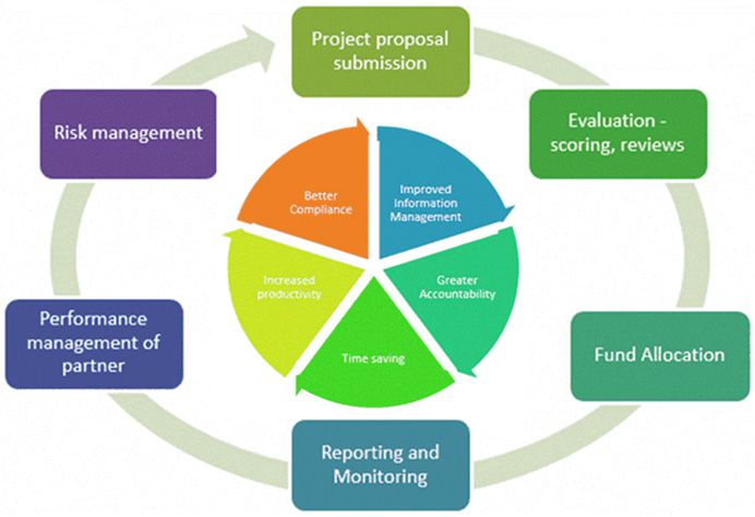 Technology Management Image: Grants Management System (GMS) Overview