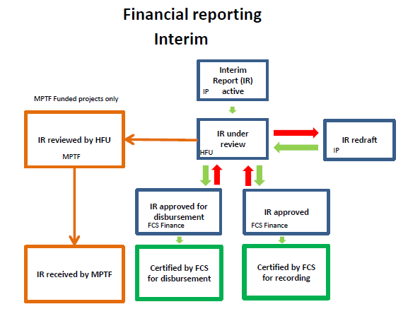 Reporting Cbpf Grant Management System Gms Home