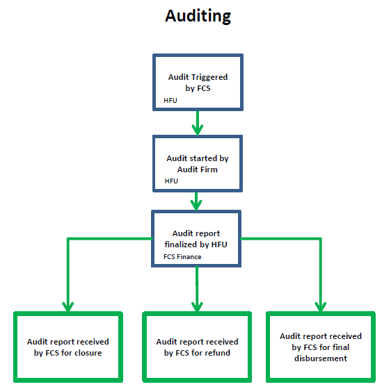 beginning the audit process Night audit / end of day process in hotels the front office audit is usually referred as night audit because hotels generally perform it during the late evening hours.