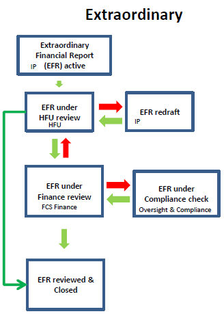 year end financial report