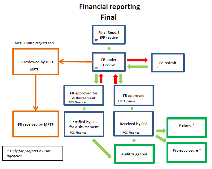 financial management final report Rajasthan urban sector development program (rrp ind 42267) financial management assessment report a executive summary 1 this financial management assessment (fma.